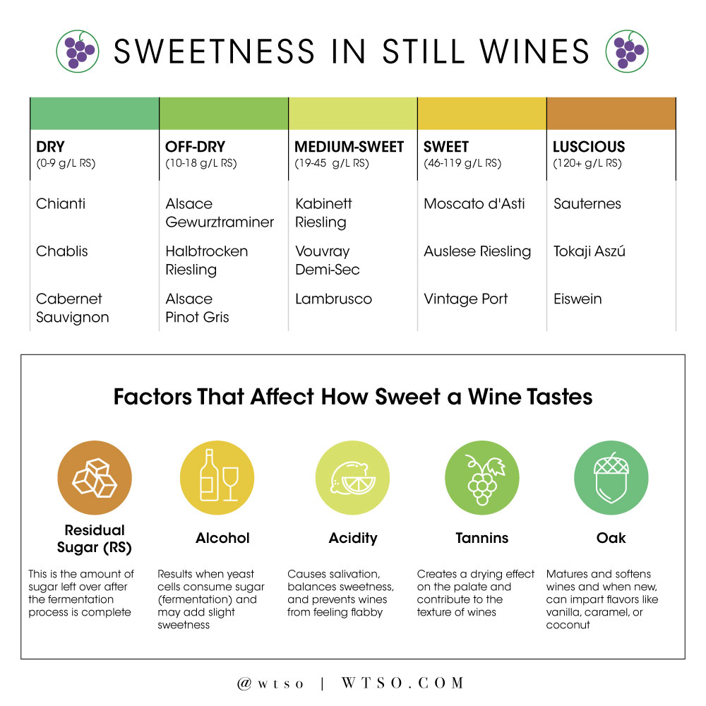 Sweetness in Still Wines Infographic